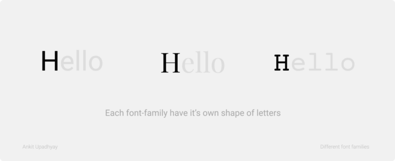 Letter 'H' of each font- family is different