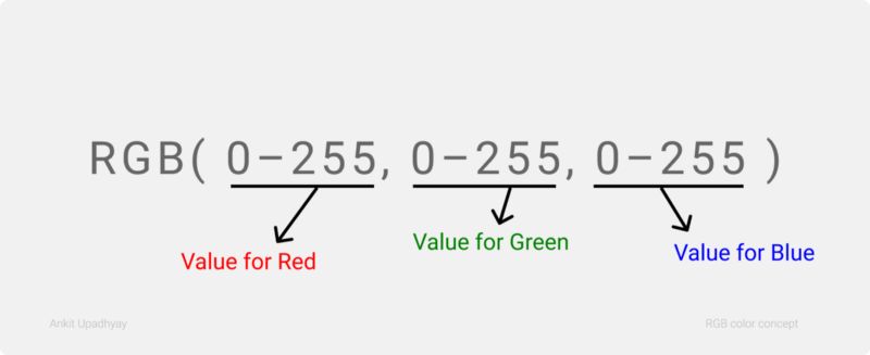 how to write colors in rgb format