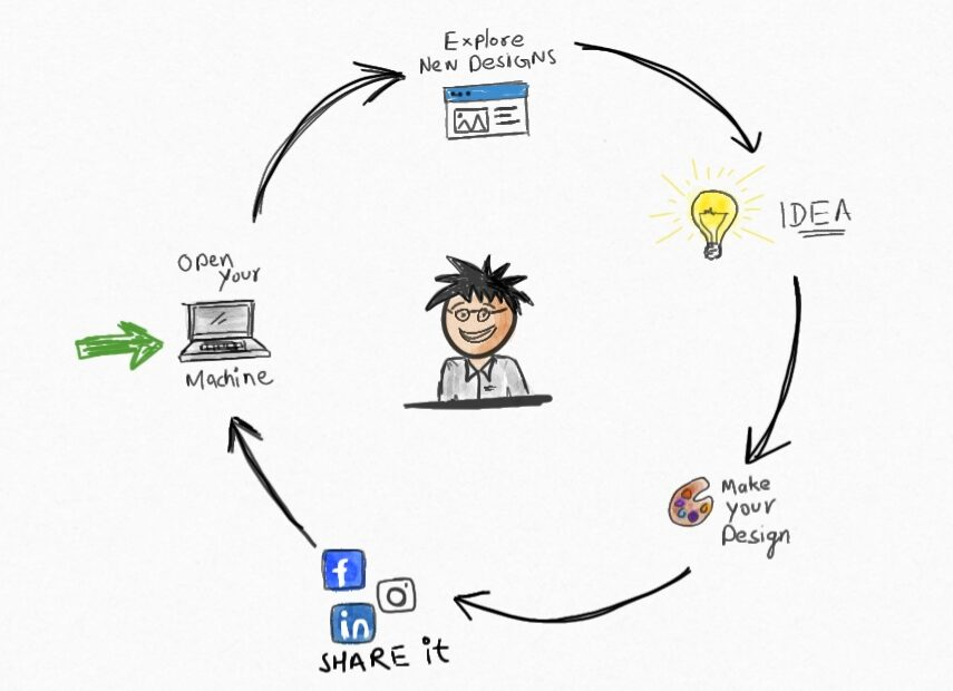 an image showing process for design inspiration